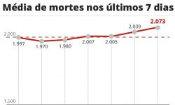 Brasil tem maior tendência de alta nas mortes por Covid em mais de 75 dias, no dia em que supera meio milhão de vítimas